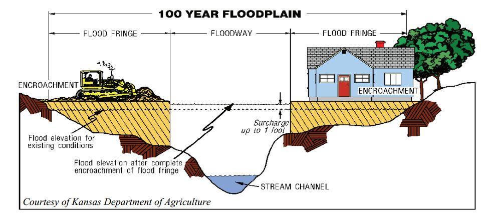 Fema Flood Diagrams Product Wiring Diagrams